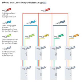 IKON Hauptschlüsselanlage Generalhauptschlüsselanlage