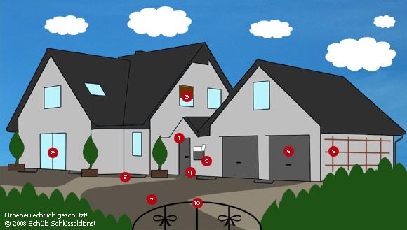 Hausabsicherung Wohnungsabischerung